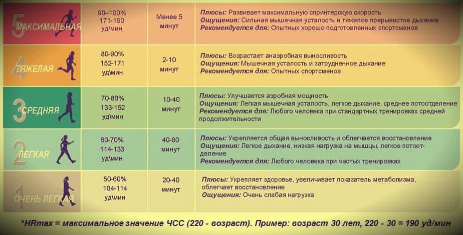 Таблица пульсовых зон