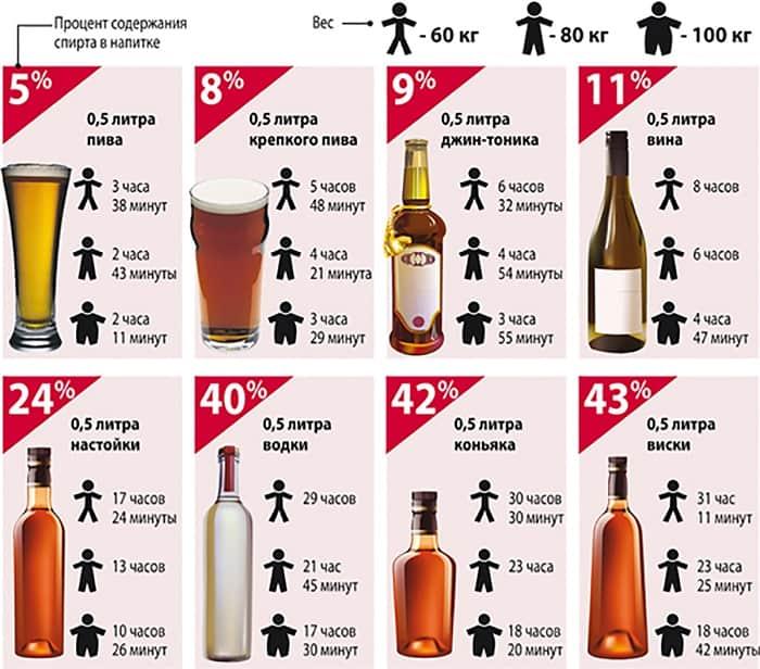 выведение алкоголя из организма перед тренировкой