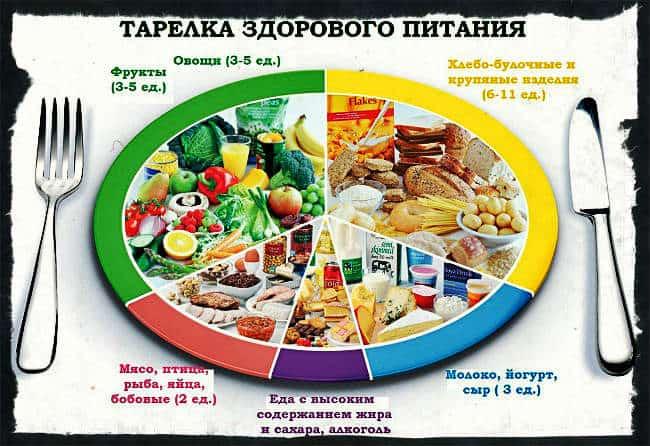 Зональная диета Бари Сирса