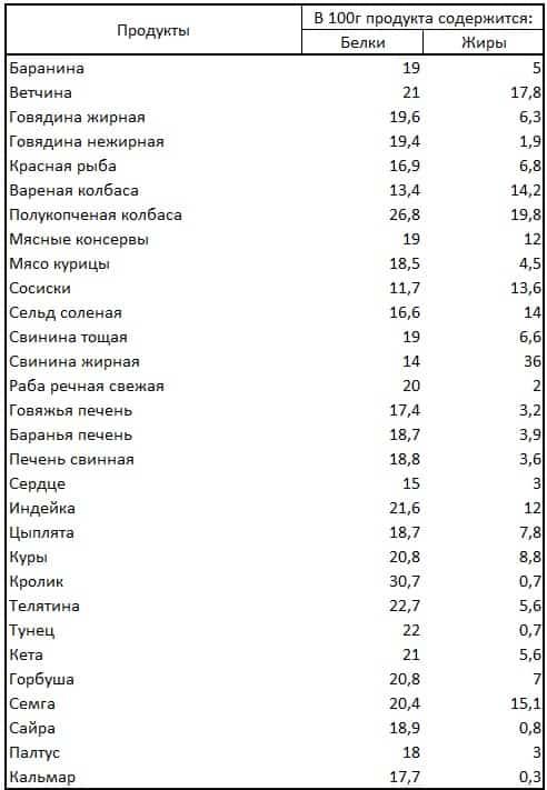 Таблица продуктов - содержание белков