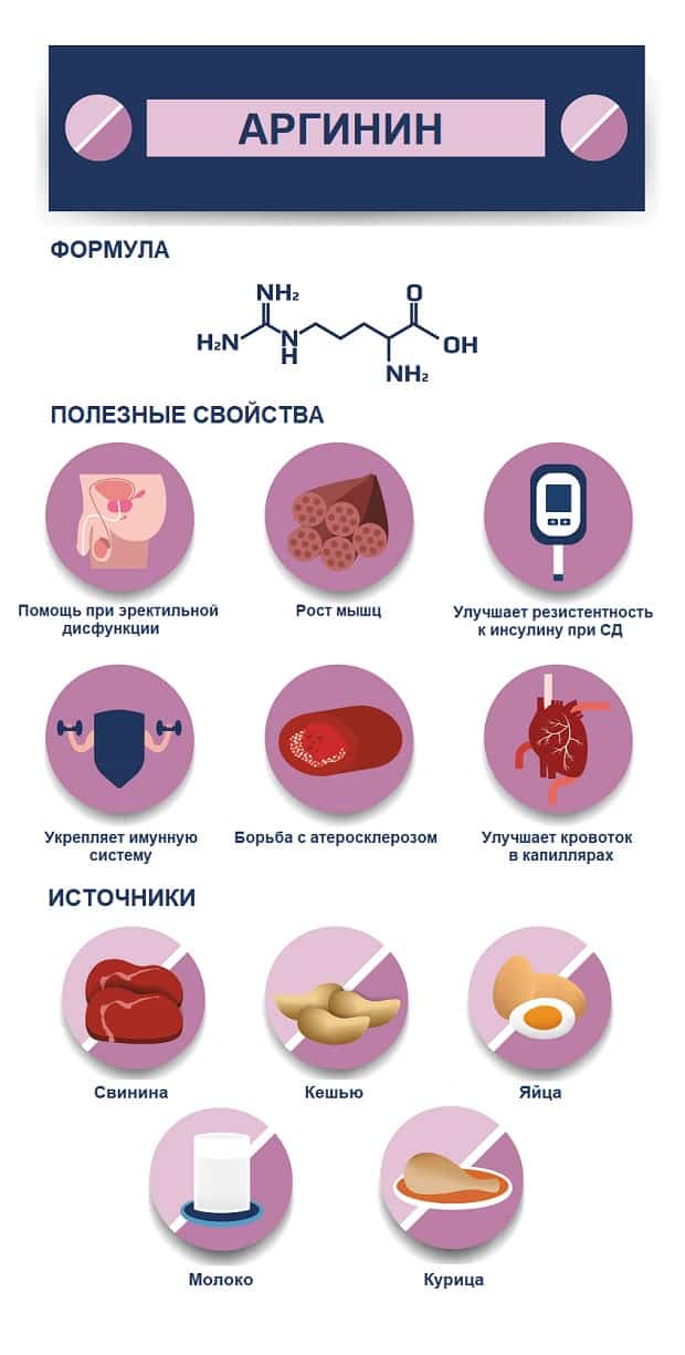 Полезные свойства и источники аргинина