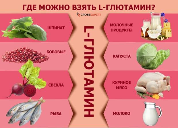 источники глютамина