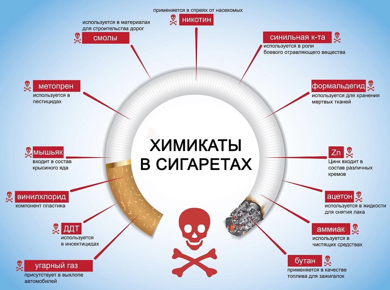 химикаты в сигаретах