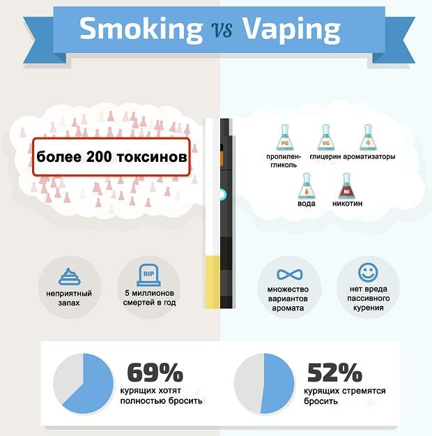 сигареты и вейп инфографика