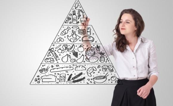 Что такое пищевая пирамида