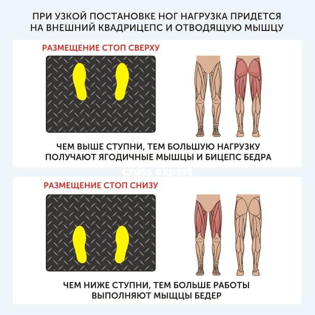 Положение ног при жиме в тренажере