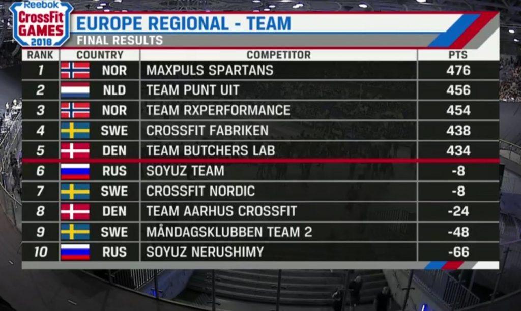 Таблица результатов команд