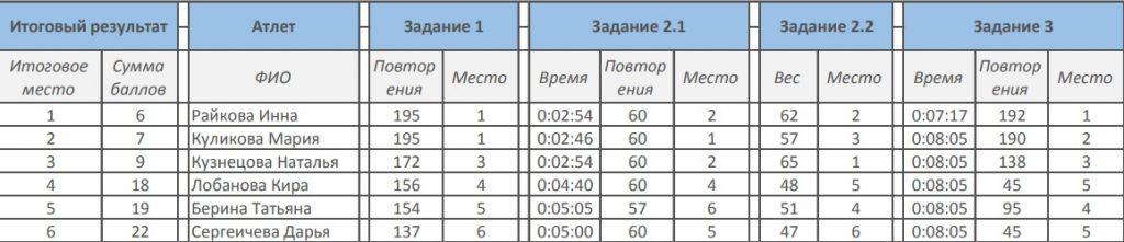 Протокол результатов женщин-атлеток