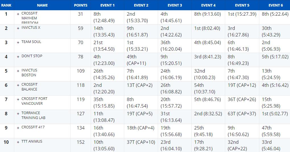 top10-team-regional-2018