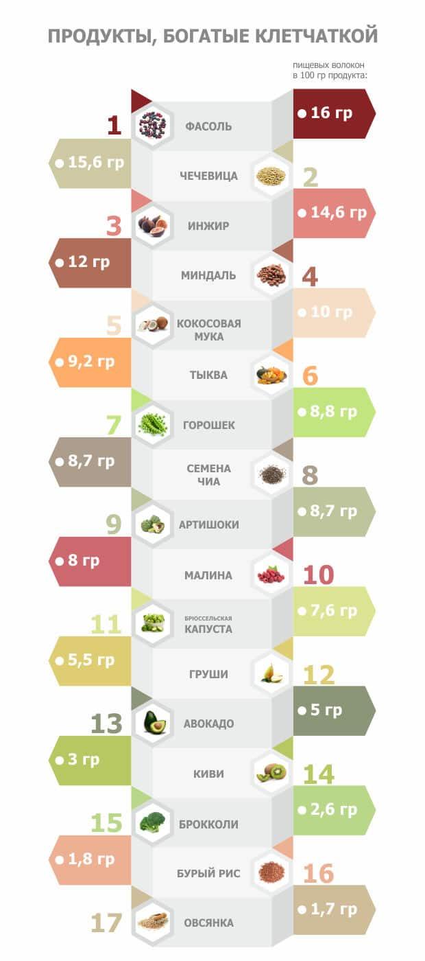 список продуктов клетчатка - таблица