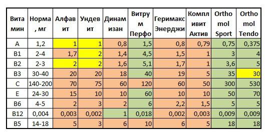 Обзор витаминов - сравнение известных марок