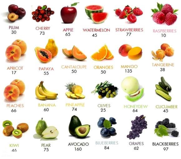 Калорийность различных фрукт