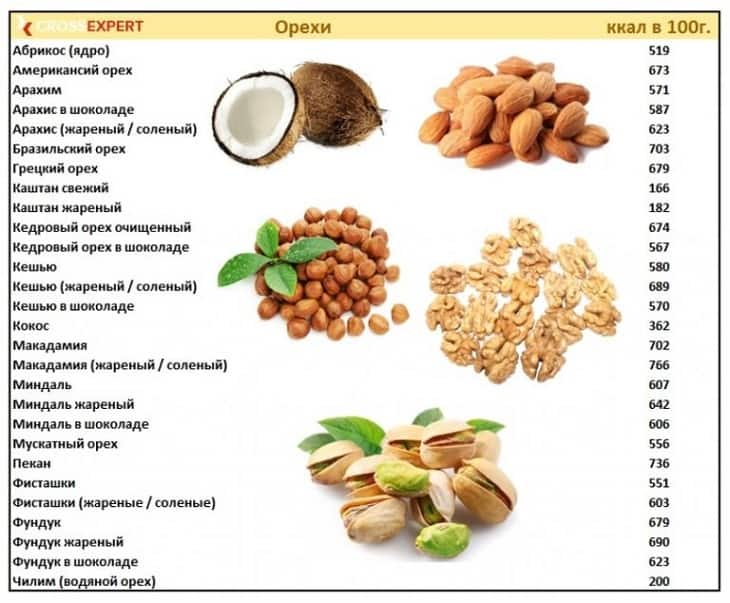 калорийность орехов - таблица