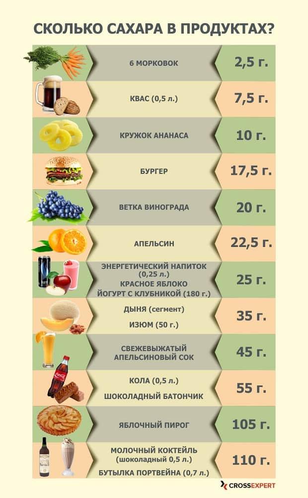 список продуктов содержащих сахар