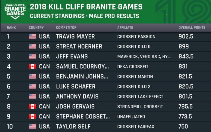 Итоги турнира Kill Cliff Granite Games 2018