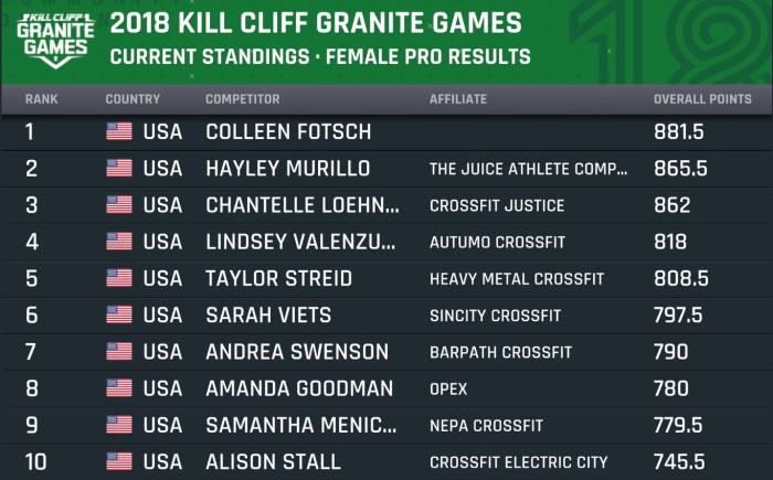 Итоги и обзор турнира Kill Cliff Granite Games 2018