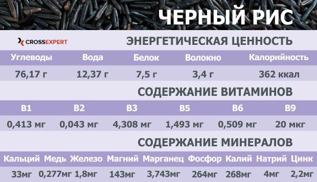 полезные вещества в черном рисе (таблица)