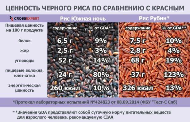 красный и черный рис - что полезнее