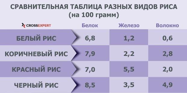 виды риса (сравнительная таблица состава)