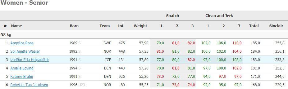 Nordic Championship (NTF) 2018-58kg