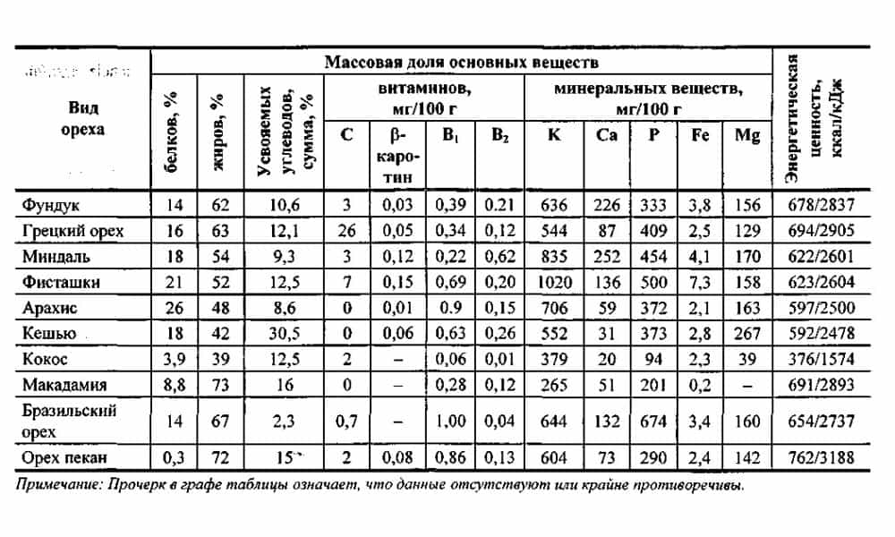 Сравнение минерального состава фисташек и других видов орешков