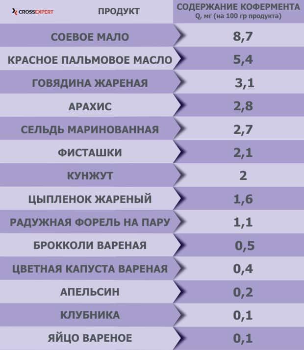 коэнзим - таблица коферментов