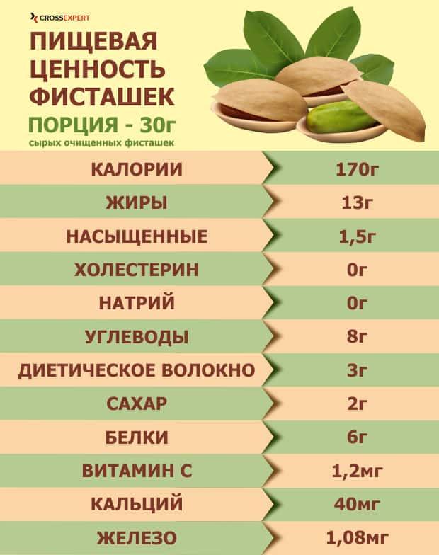 пищевая ценность фисташек
