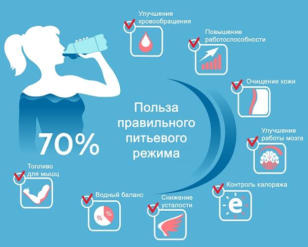 польза воды - инфографика