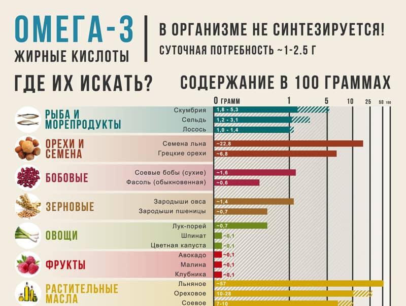Содержание жирных кислот Омега-3 в продуктах