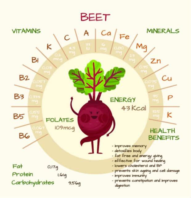 витамины и минералы в свекле