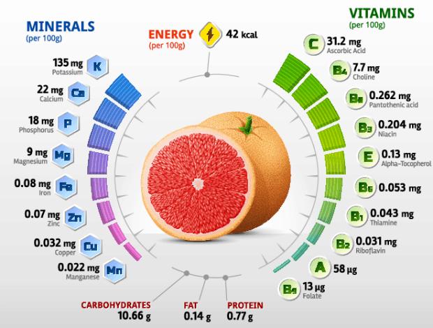 витамины и минералы в грейпфруте