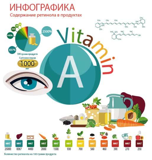 Инфографика о ретиноле