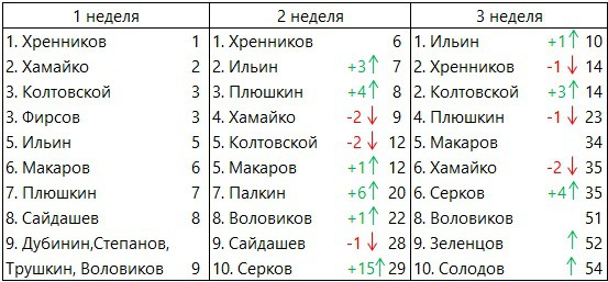 CFOpen-2019-Russia-3week-men