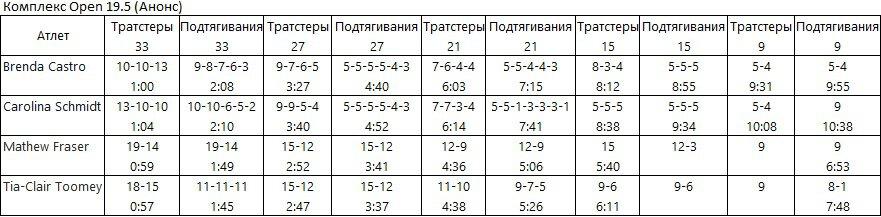 Результаты анонса Open 19.5