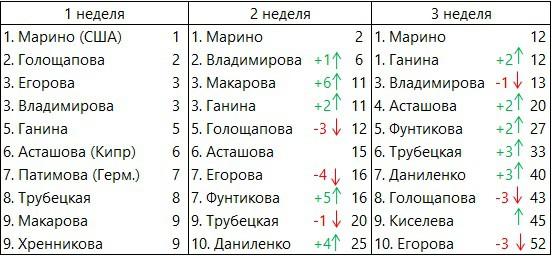 CFOpen-2019-Russia-3week-women