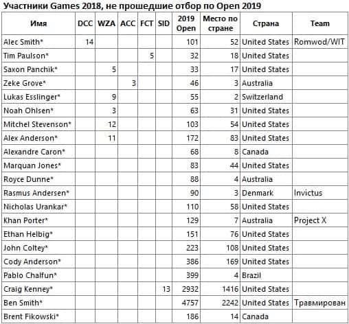 CFOpen2019-CFGames2018-men