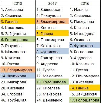 Open16_18-women-Rus