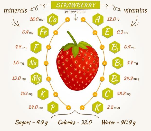 схема минералов и витаминов в клубнике