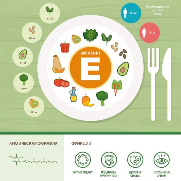 Функции и источники витамина E