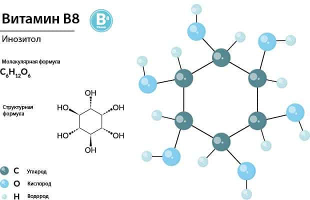 Формулы витамина B8