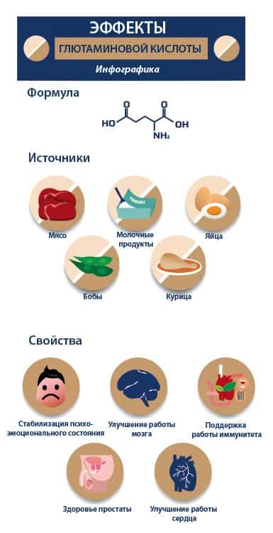 Глутаминовая кислота свойства и источники