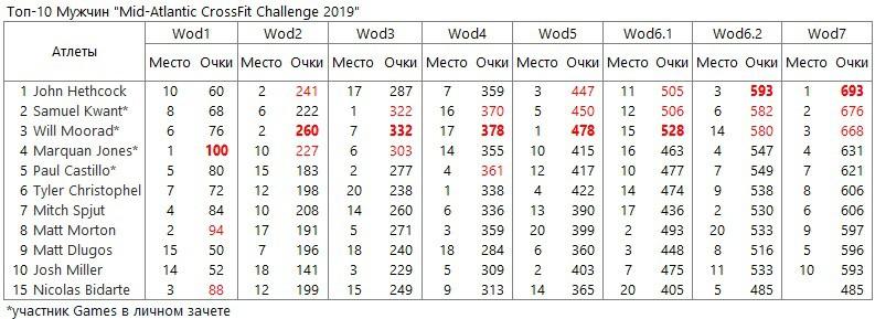 Топ-10 Мужчин Mid-Atlantic CrossFit Challenge 2019