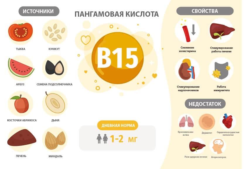 Источники и свойства Б15