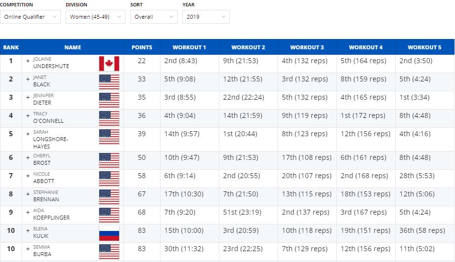 Online Qualifier 2019_45-49_women
