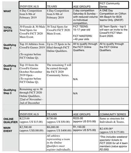 информация по классификации на CrossFit® FiCT20.