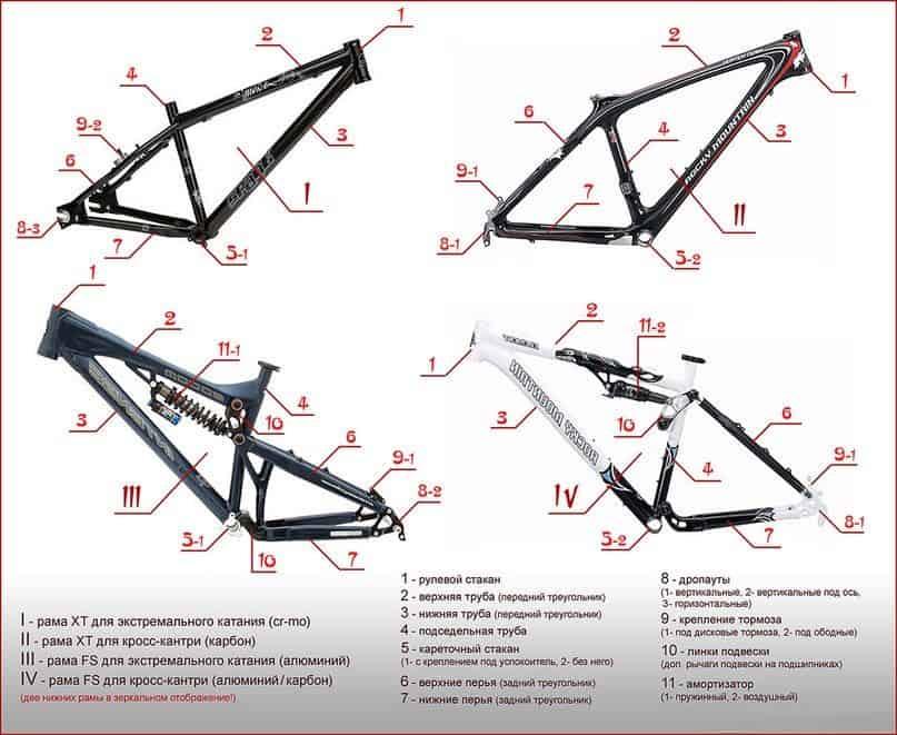 структура велосипеда