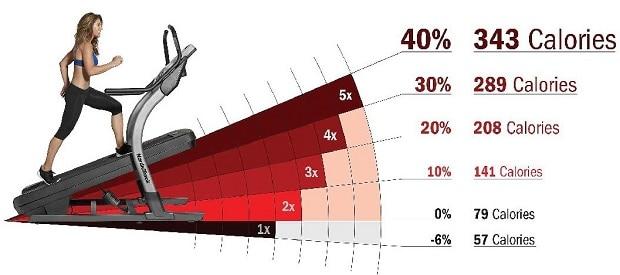 зависимость расхода калорий от угла наклона