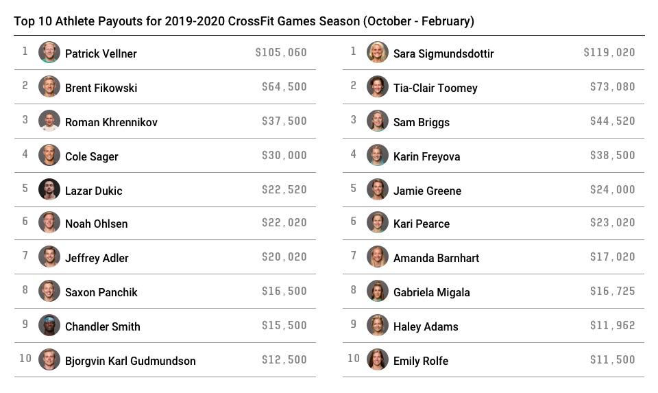 C начала сезона CrossFit Games 2019-2020 разыгран 1 000 000 долларов