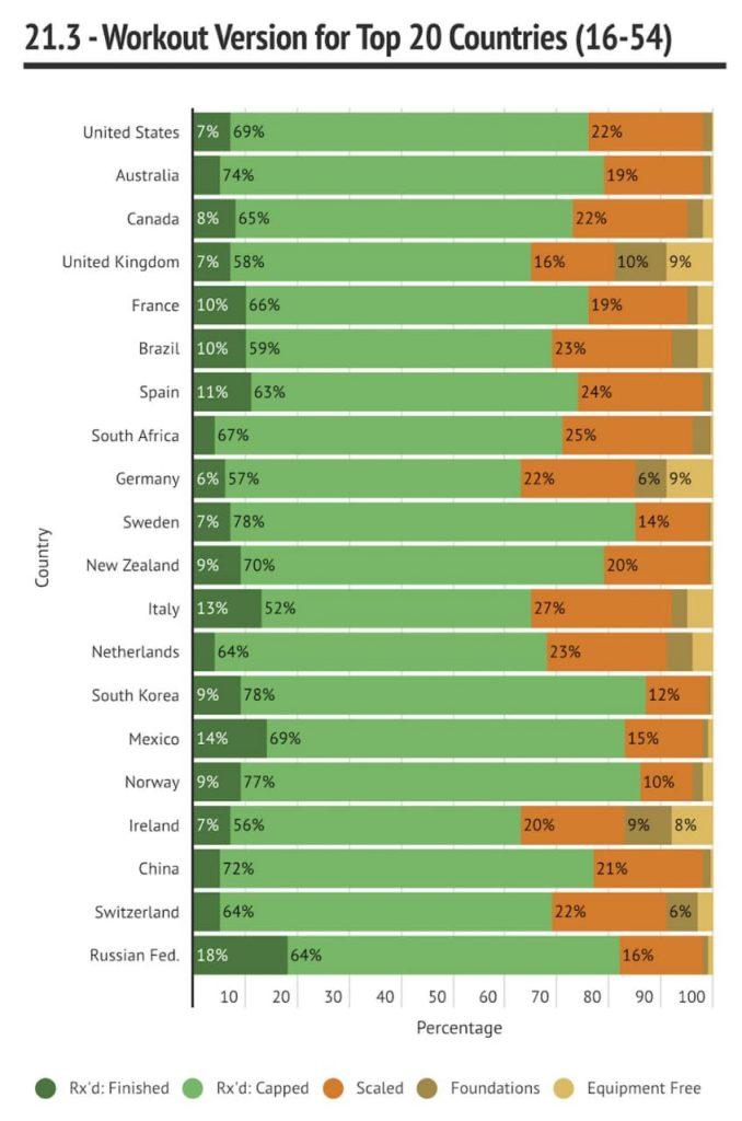 Анализ результатов CrossFit Open 21.3 и 21.4