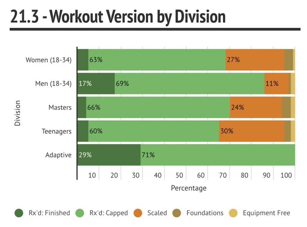 Анализ результатов CrossFit Open 21.3 и 21.4_2